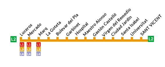 Tram línea2 paradas