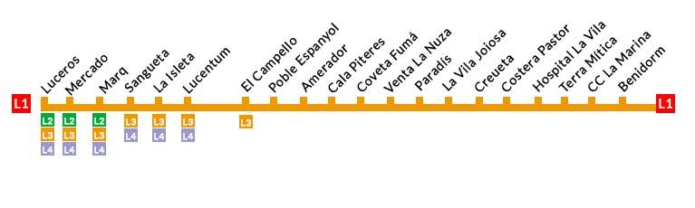 Línea 1 Tranvía Alacant