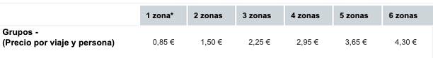 tabla de precios Tram Alicante para grupos